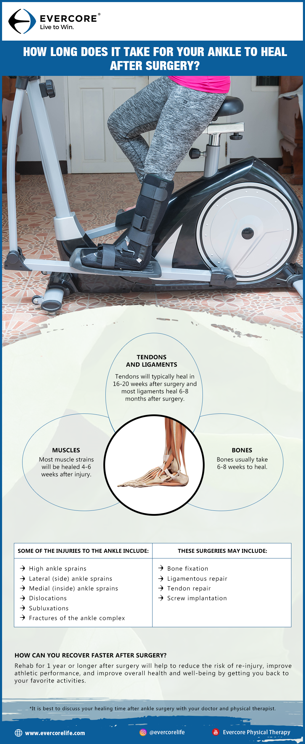 infographic ankle surgery