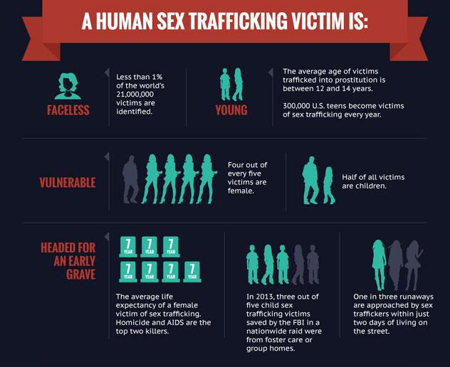 trafficking graphic